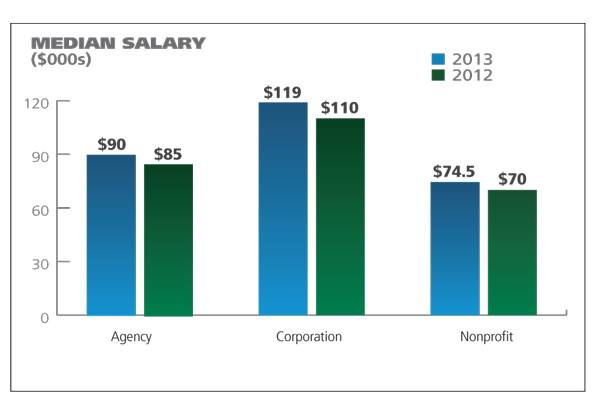These are the median incomes for public relations jobs in 2012 and 2013. Note they are on the rise. (Graphic by: PRWeek US)